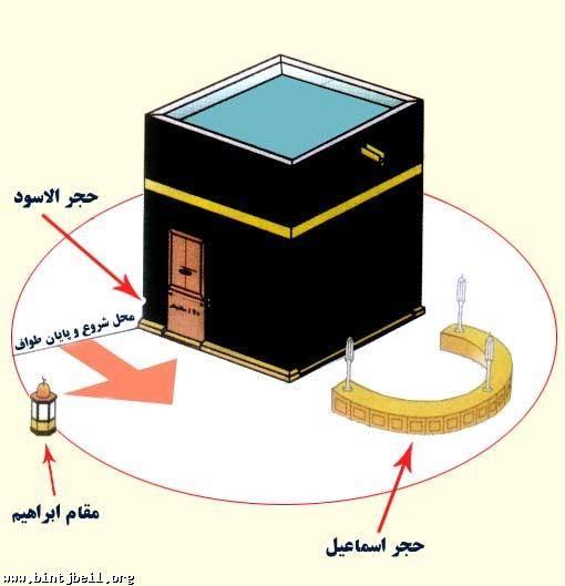 Mengenal Ka'bah